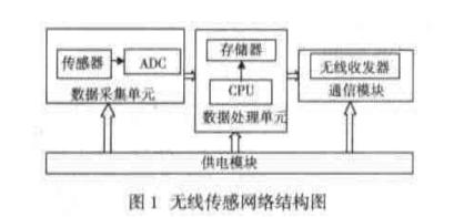 浅述关于CC2510的无线传感器网络节点设计