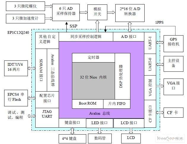 基于EP1C12Q240和NIOS软核处理器实现组合导航系统的设计