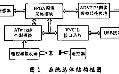 基于FPGA的遥控式可存储图像采集系统