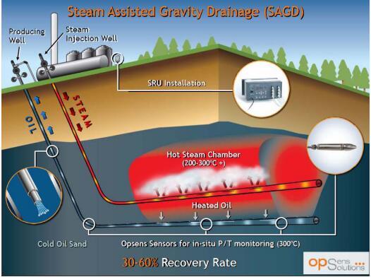 光纖壓力和溫度傳感器在石油天然氣應用