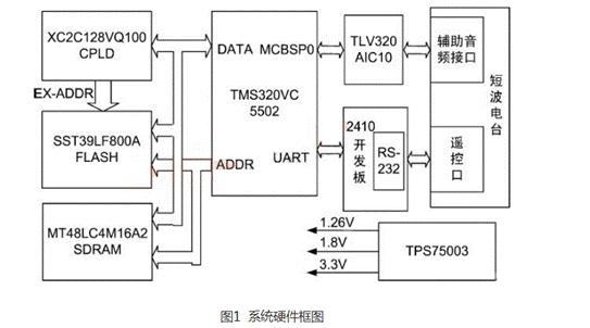 短波动态频谱接入的频谱感知技术解读
