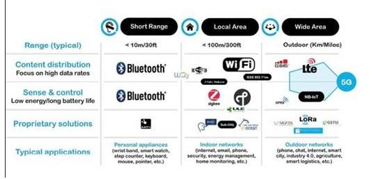 5G连接是否适合产品设计和应用?