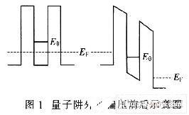 压阻式压力微传感器的结构设计及力学分析