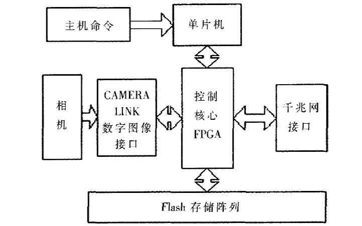 如何使用闪存实现图像存储系统的设计
