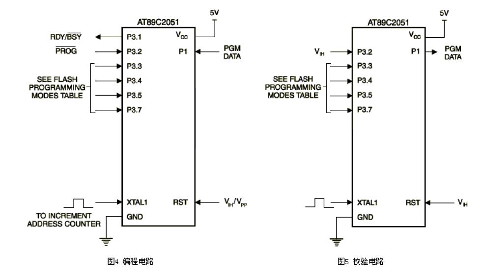 AT89C2051高性能CMOS 8位單片機的數據手冊免費下載
