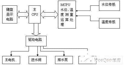 基于AT89C52单片机实现感器数据采集的设计