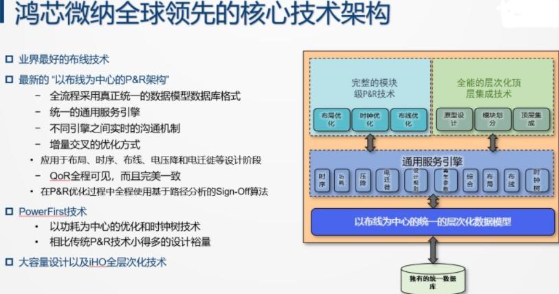 國產數字芯片設計EDA平臺有多重要?