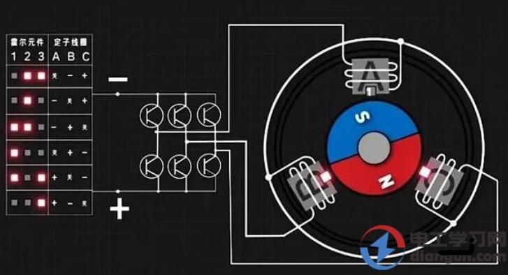 无刷直流电机有哪些优点