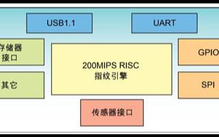 基于指纹识别专用芯片FCHIP2的功能特性及应用方案