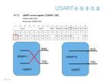 關于STM32中UART的一些特性分享