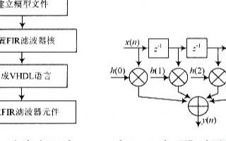 基于單片機和EP3C25E144C8N芯片實現FIR濾波器的設計方案