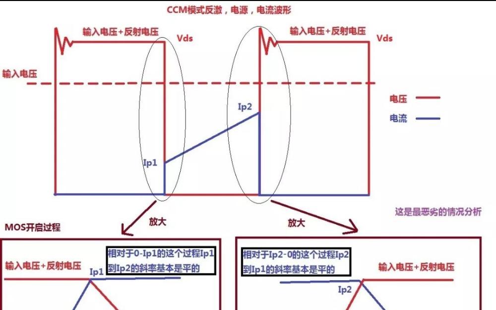 反激CCM模式的开关电源MOS开关损耗推导过程