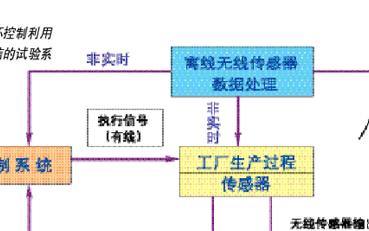 无线通信网络在工业控制领域的应用及发展分析