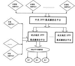 电视台播控系统的特点及监控的具体对象分析