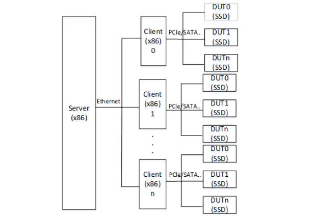 SSD主控芯片除了做SSD还能有什么用途呢?