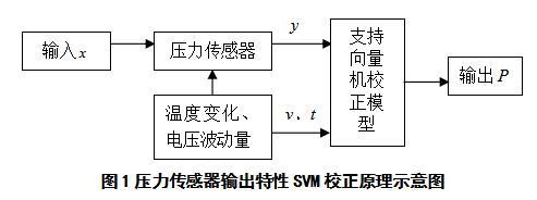基于支持向量机的压力传感器校正模型