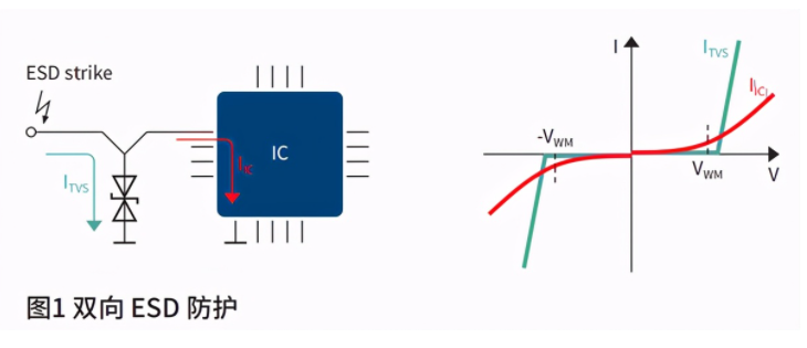 ESD二极管特性类别/参数/应用电路