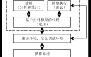 基于UML嵌入式软件开发环境的自动取款机系统的应用方案