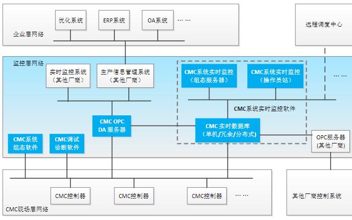 CMC芯片软件应用平台相关资料及电路图