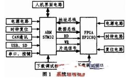 基于FPGA的嵌入式运动控制器设计方案