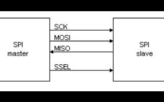基于FPGA的SPI接口具体资料及电路图