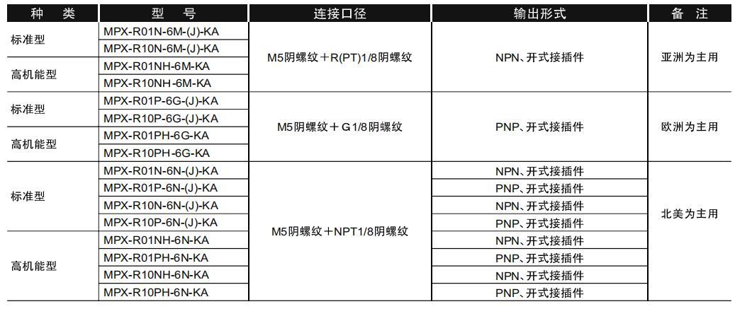 MPX数字压力传感器资料