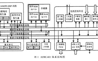 电机控制芯片DSPADMC401的原理、特点及应...