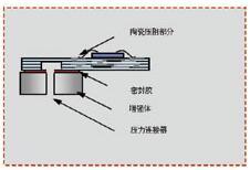 压力传感器的应用与选型