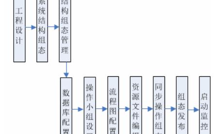 VxSCADA全流程图操作指导手册电子版
