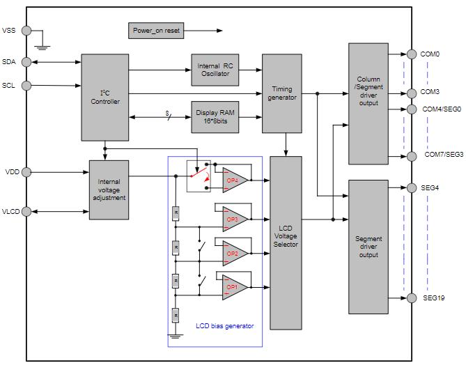 存储器映射和多功能LCD控制/驱动芯片VK2C21