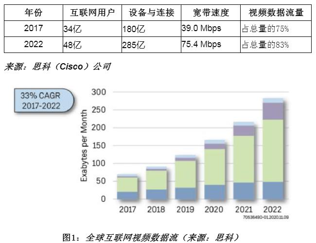 用于先進視頻處理解決方案的現場可編程邏輯門陣列(FPGA)產品與技術