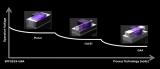 三星将在3nm时代进一步拉近自己与台积电的芯片代...