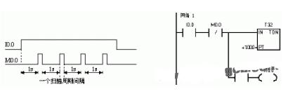 PLC定时脉冲信号标准程序