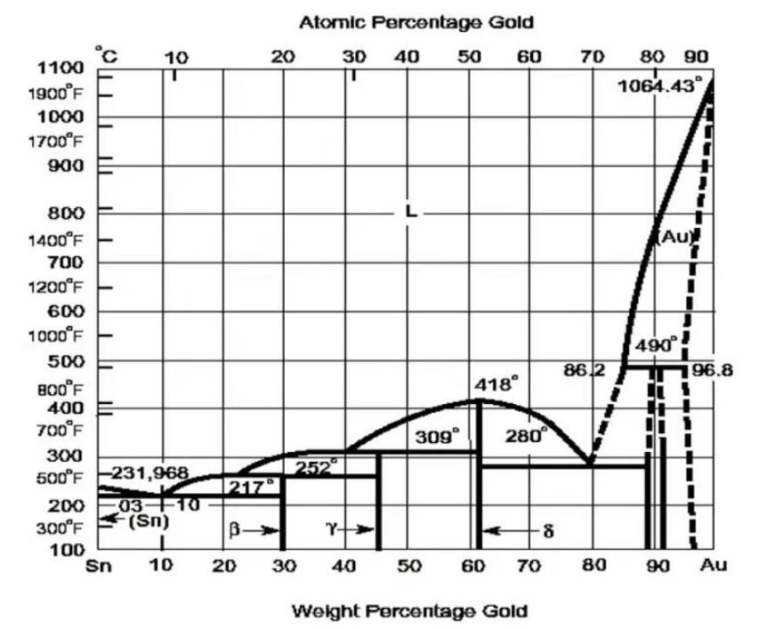 解析金錫合金焊料的優勢以及其特定的用途 (上)