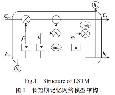 基于双向长短期记忆神经网络的交互注意力模型