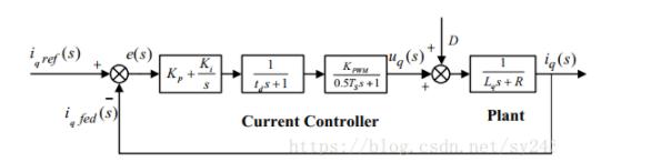 永磁同步电机控制系列的数学模型(3):电流内环调节器设计