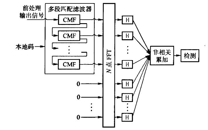 如何使用FPGA實現時頻二維搜索捕獲算法