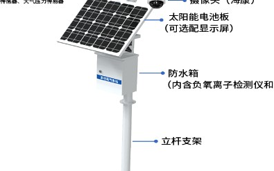 农业气象站的定义、特点、组成及功能介绍