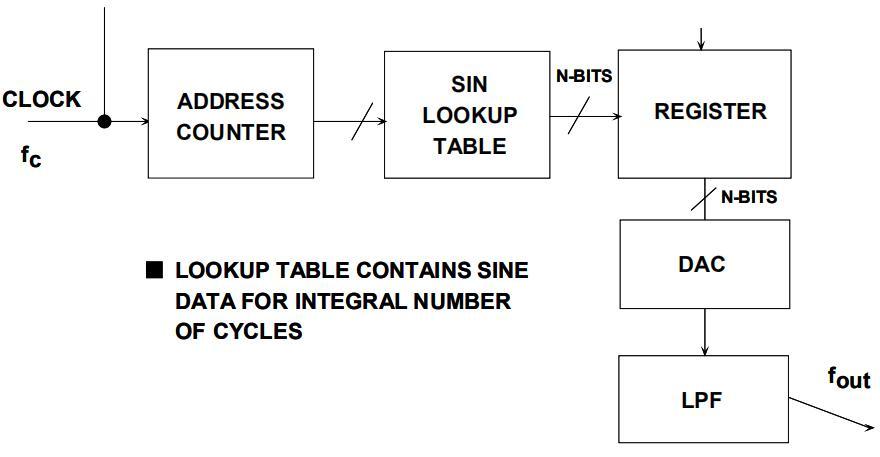 直接數字頻率合成(DDS)基本原理