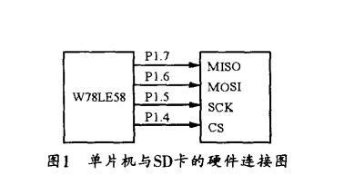 基于SPI协议的SD卡读写机制与实现方法