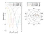 天線仿真設計Matlab天線工具箱