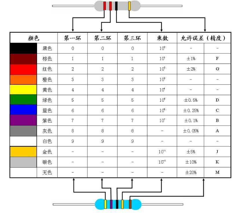 电阻的分类及其实物展示与说明