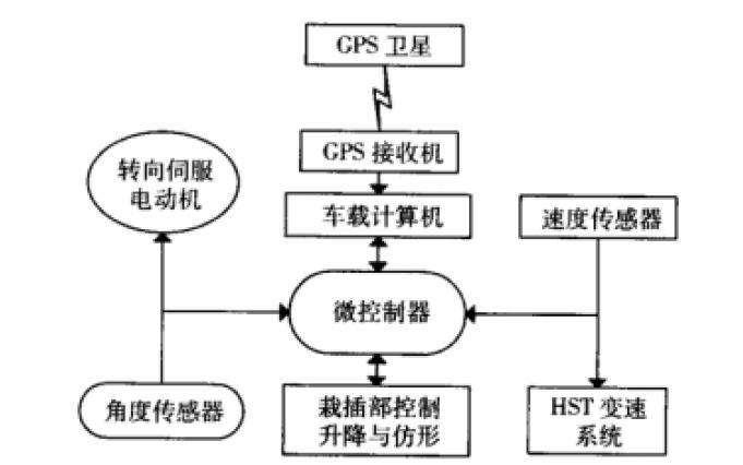 XDNZ630型水稻插秧機GPS自動導航系統的詳細資料說明
