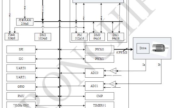 内置MCU和DSP的双核SOC芯片JMT1808R数据手册