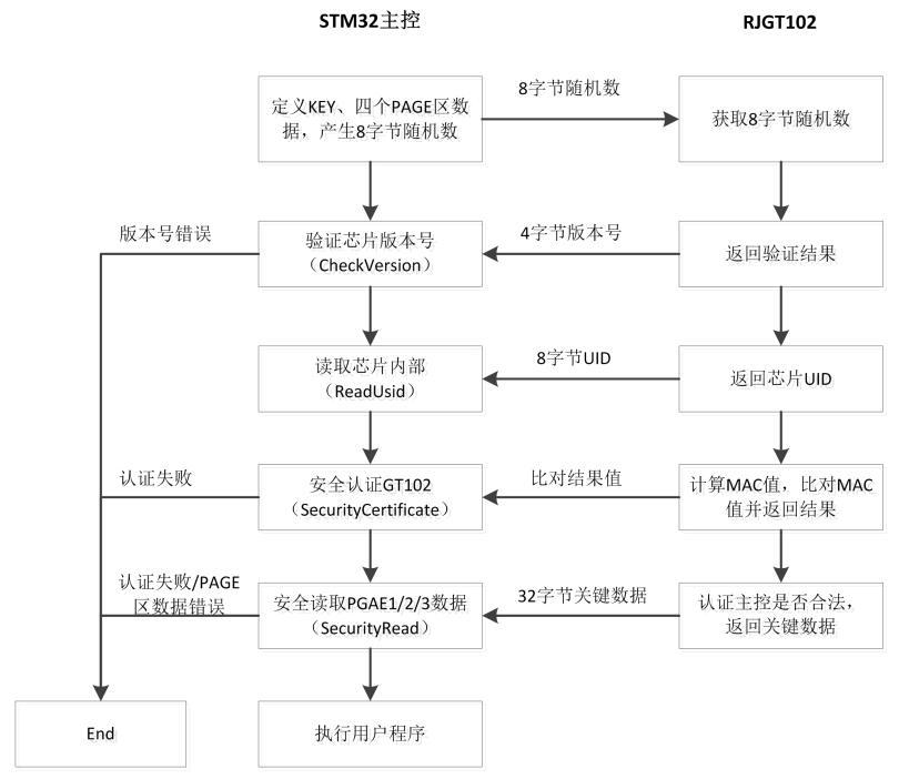嵌入式系统在智能家电控制系统中的应用