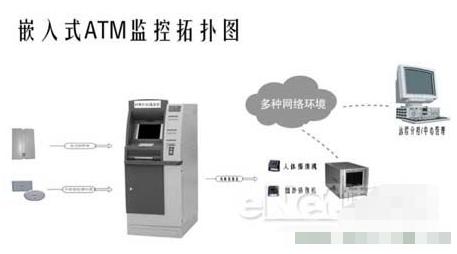 嵌入式ATM监控主机的主要特点及在自助银行ATM中的应用
