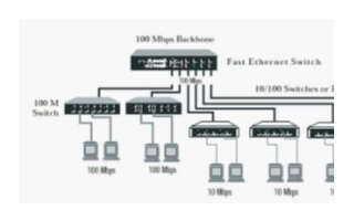 用于時間敏感網絡的DesignWare以太網IP系列