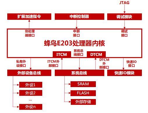 开源RISC-V处理器设计和开发