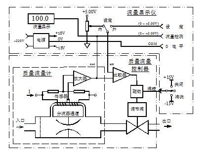 质量流量控制器原理及选型教程