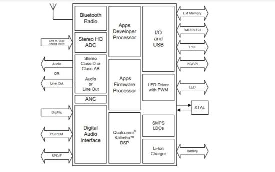 SJR-BTM525蓝牙模块产品介绍